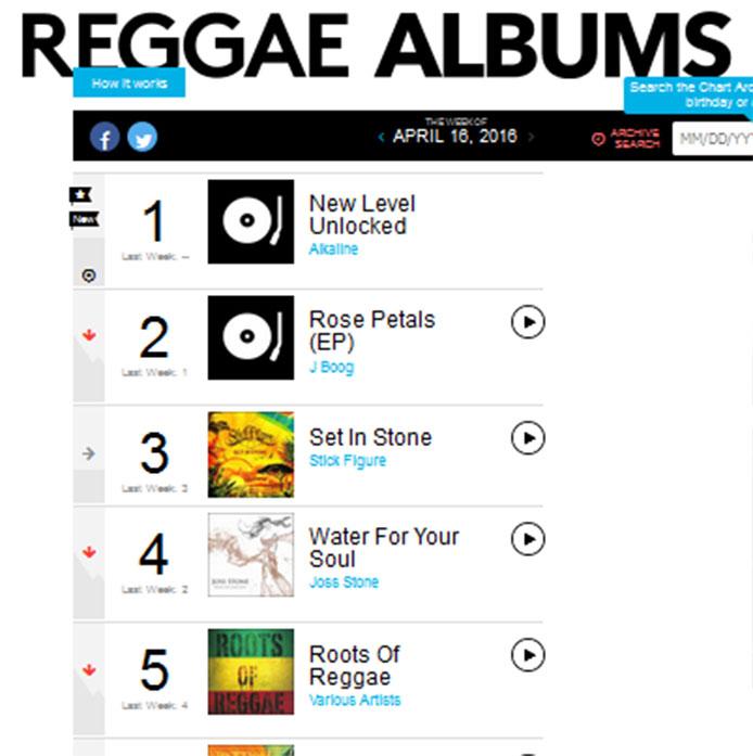 Alkaline Tops Billboard Reggae Album Chart | The Jamaican Blogs™